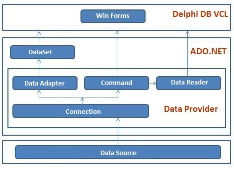 CrystalNet ADO.Net VCL for Delphi 4.0.2.0