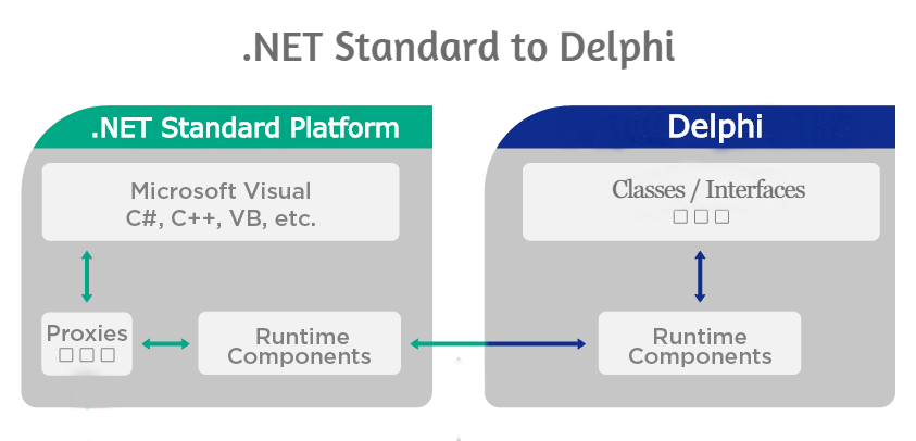 .Net Standard Library for Delphi